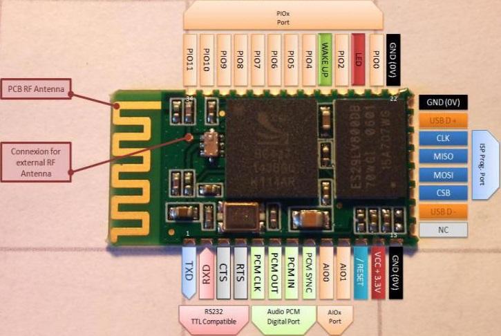 HC-80 Bluetooth Module